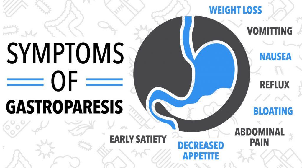 Symptoms of gastroperisis